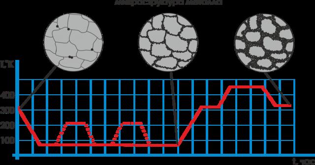 Криогенная обработка - это упрочняющая термическая обработка заготовок, деталей и изделий в целом при криогенных температурах