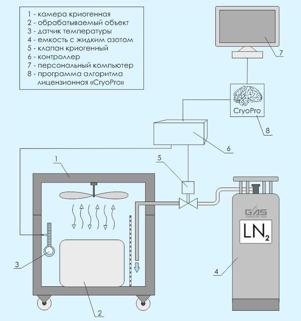 Весь процесс криогенной обработки проходит под компьютерным контролем, подбор конкретных режимов является ноу-хау центра.